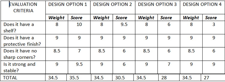 Decision Matrix - Katie's 2013 Woodwork Project- Coffee table
